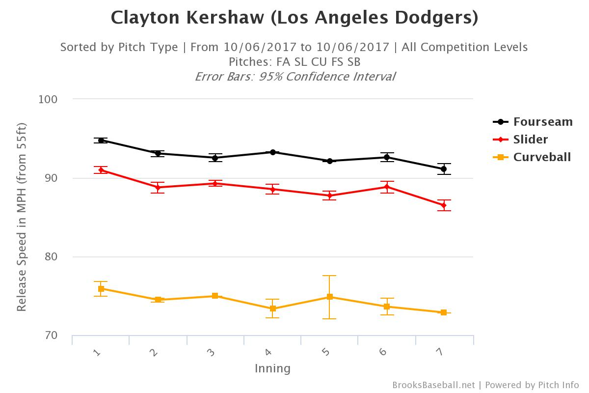 Kershaw ain't right, and that could spell trouble for the Dodgers