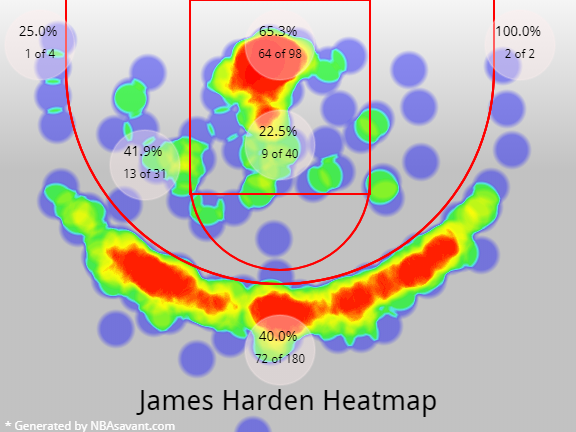 James Harden 3 Point Percentage 2017
