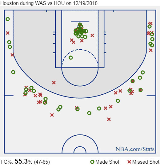 Houston Rockets Set NBA Record with 26 Three-Pointers